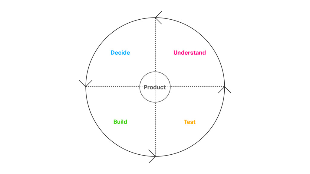 Decide Build Test Understand Product