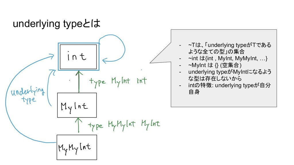 underlying typeとは - ~Tは、「underlying typeがTである よ...