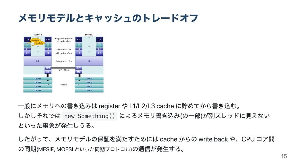 メモリモデルとキャッシュのトレードオフ ⼀般にメモリへの書き込みは register や L1...