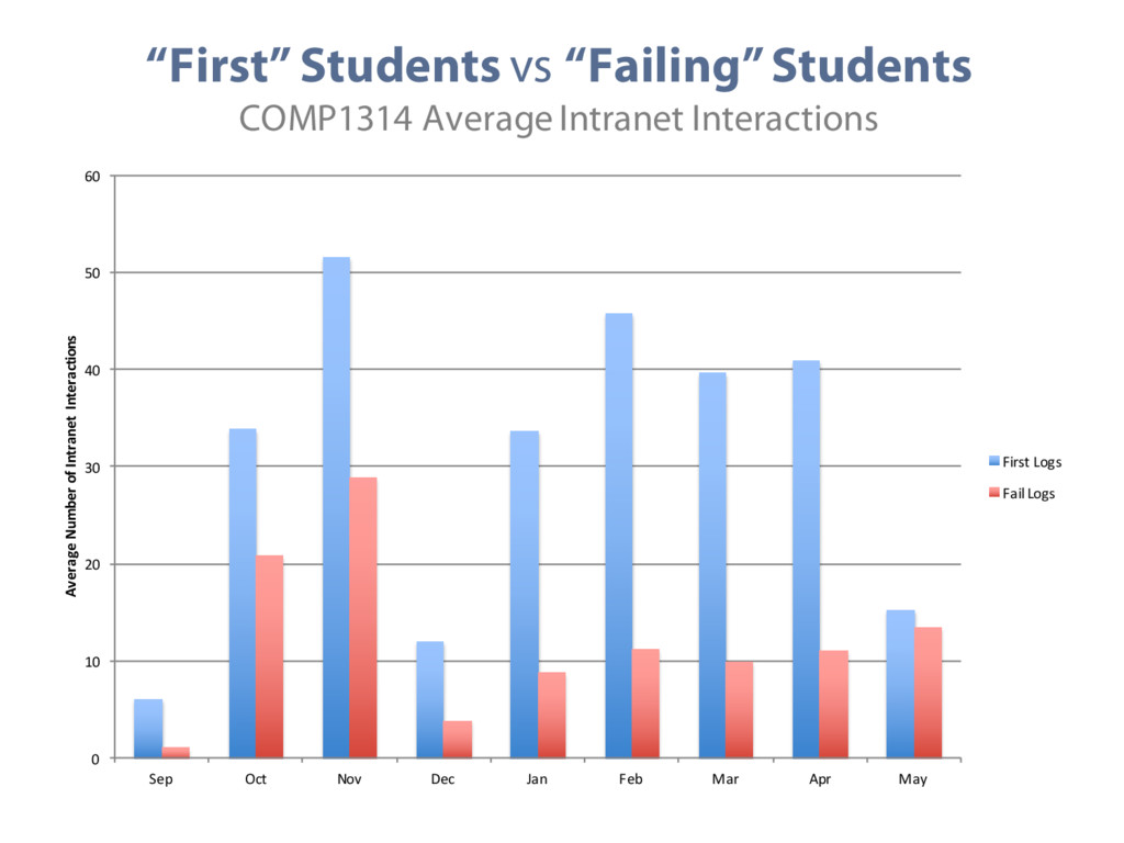 """""""First"""" Students vs """"Failing"""" Students COMP1314..."""