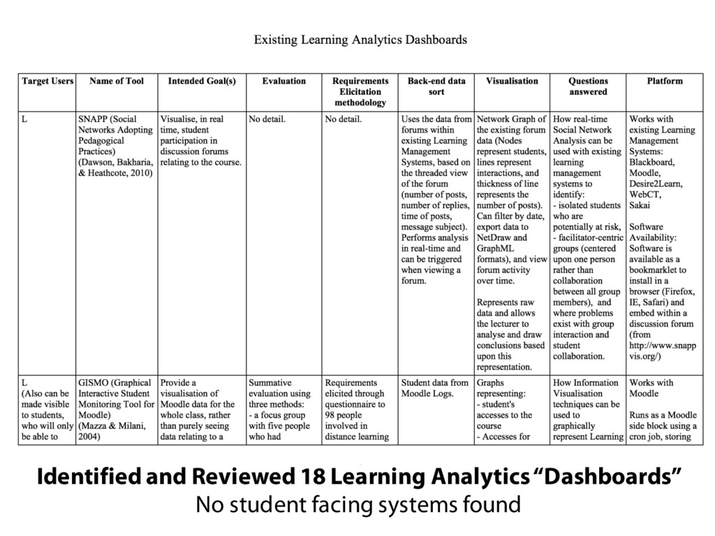 """Identified and Reviewed 18 Learning Analytics """"..."""