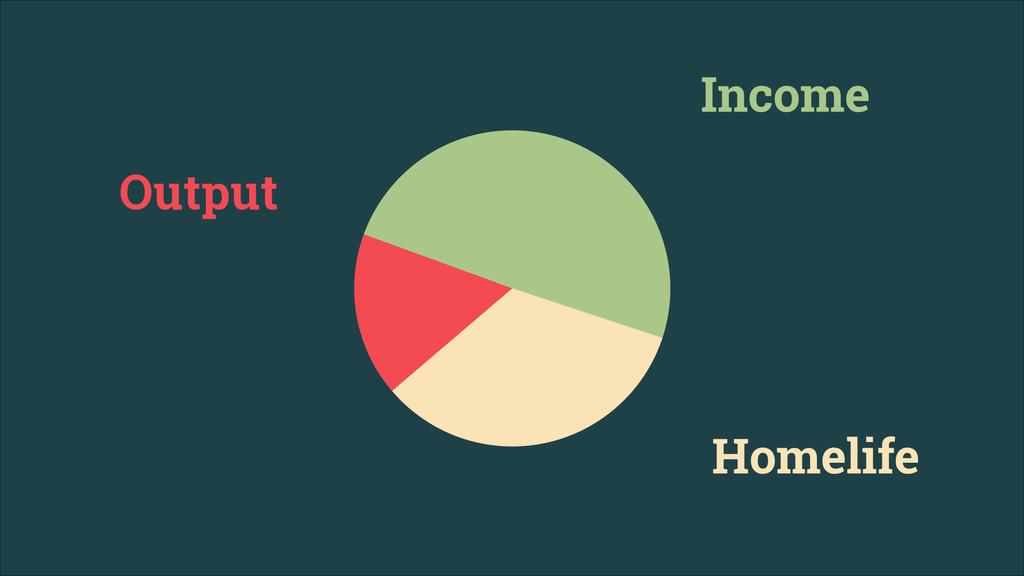 Output Income Homelife