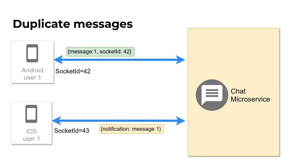 Duplicate messages