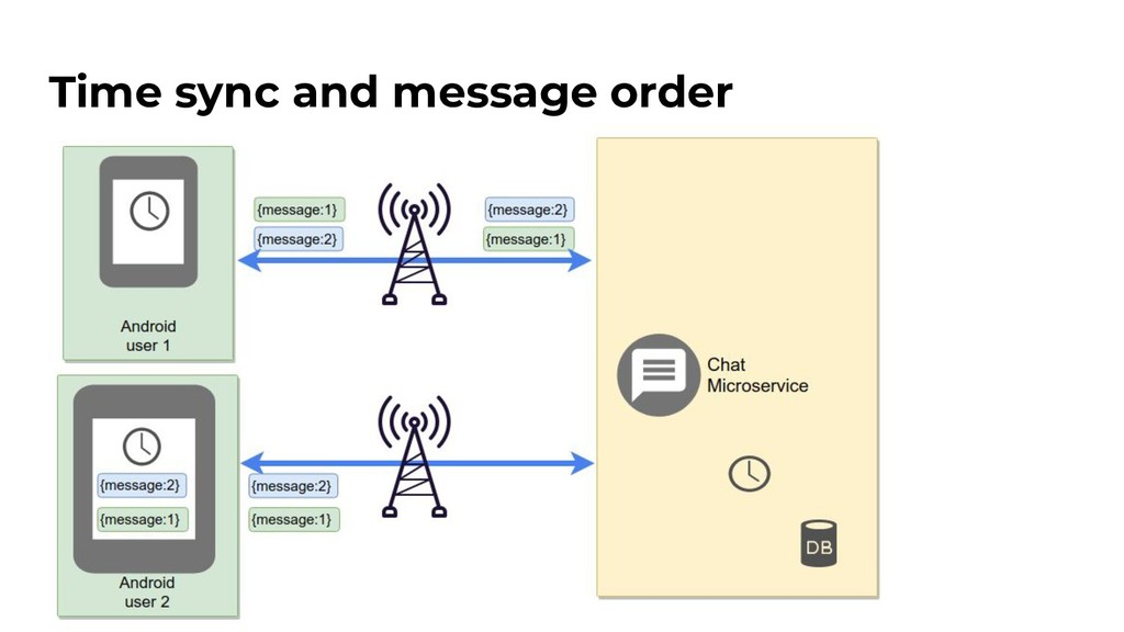 Time sync and message order