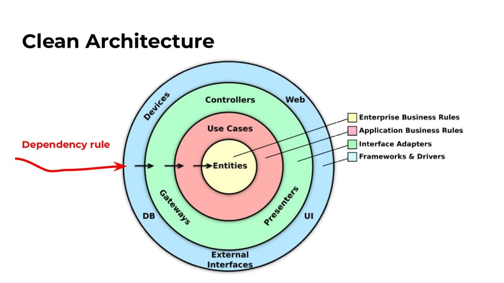 Clean Architecture Dependency rule