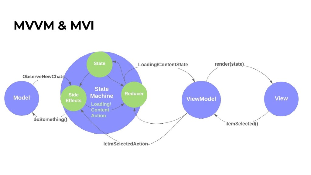 MVVM & MVI