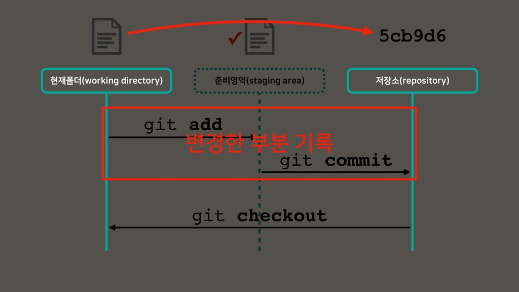 ળ࠺৔৉ TUBHJOHBSFB  git add git commit git check...