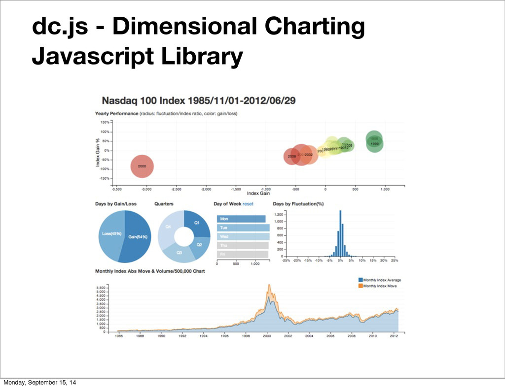 dc.js - Dimensional Charting Javascript Library...