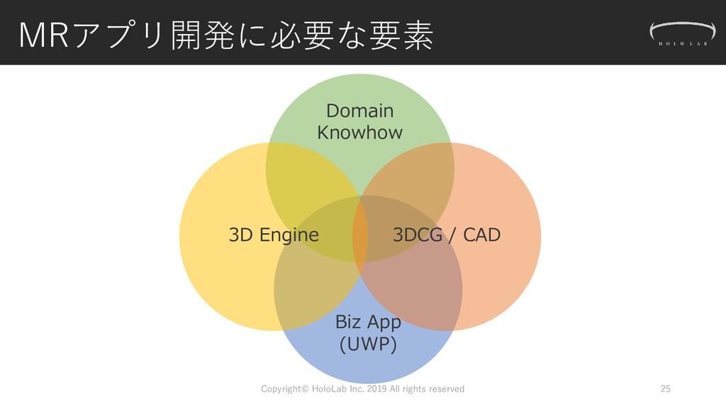 Biz App (UWP) Domain Knowhow MRアプリ開発に必要な要素 Copy...