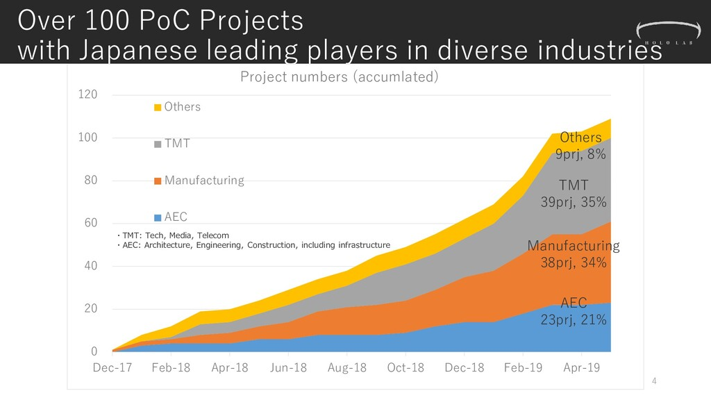 Over 100 PoC Projects with Japanese leading pla...
