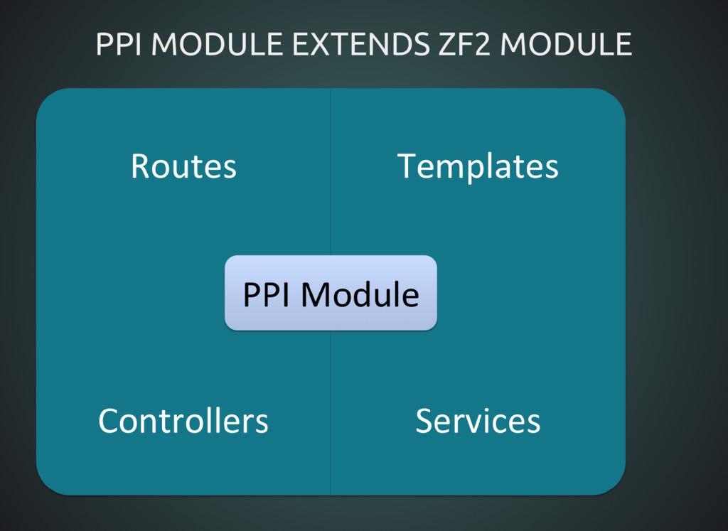 PPI MODULE EXTENDS ZF2 MODULE PPI MODULE EXTEND...