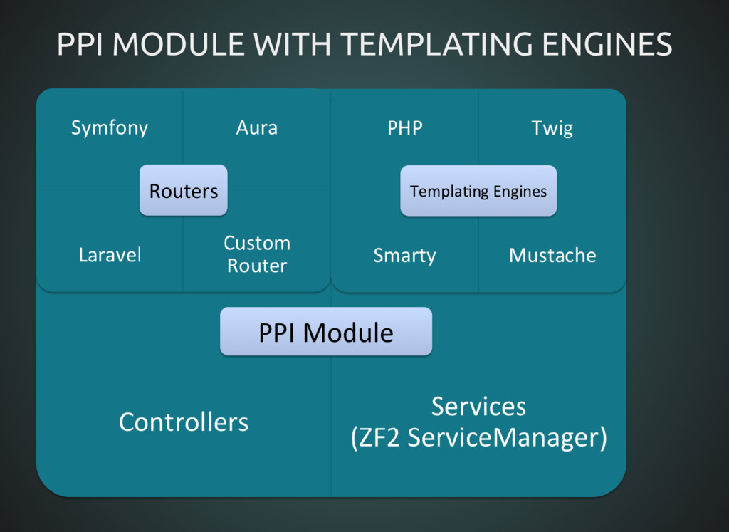 PPI MODULE WITH TEMPLATING ENGINES PPI MODULE W...