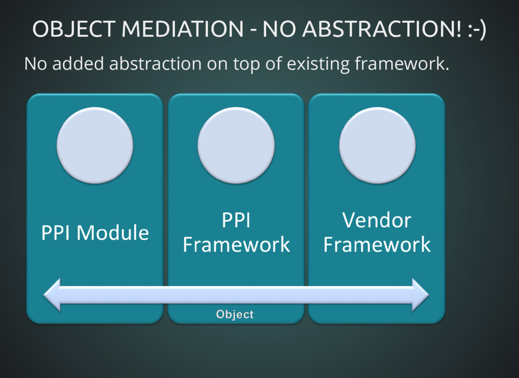 OBJECT MEDIATION - NO ABSTRACTION! :-) OBJECT M...