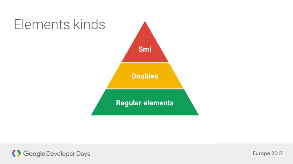 Smi Doubles Regular elements Elements kinds