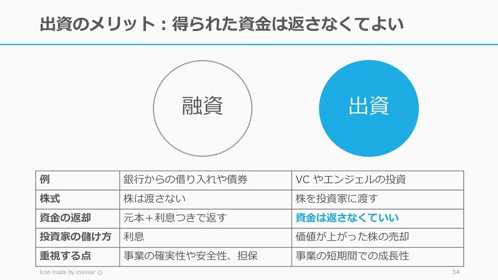 出資のメリット:得られた資金は返さなくてよい Icon made by iconixar ()...