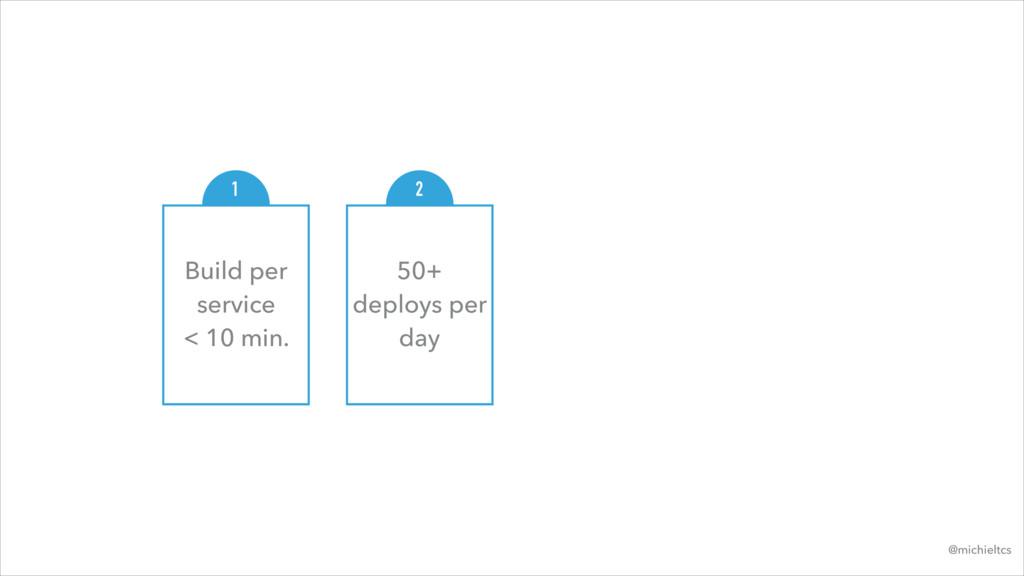 Build per service < 10 min. 1 50+ deploys per ...