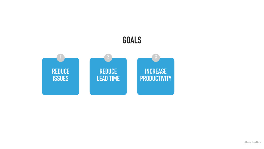 GOALS REDUCE ISSUES REDUCE LEAD TIME INCREASE...