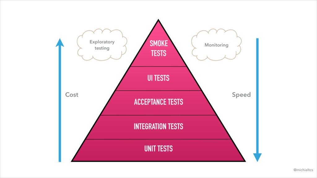 UNIT TESTS INTEGRATION TESTS ACCEPTANCE TESTS U...