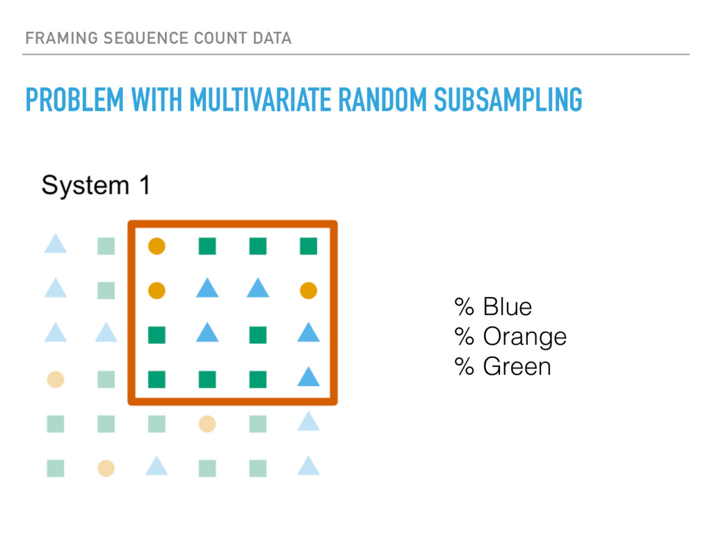 FRAMING SEQUENCE COUNT DATA PROBLEM WITH MULTIV...
