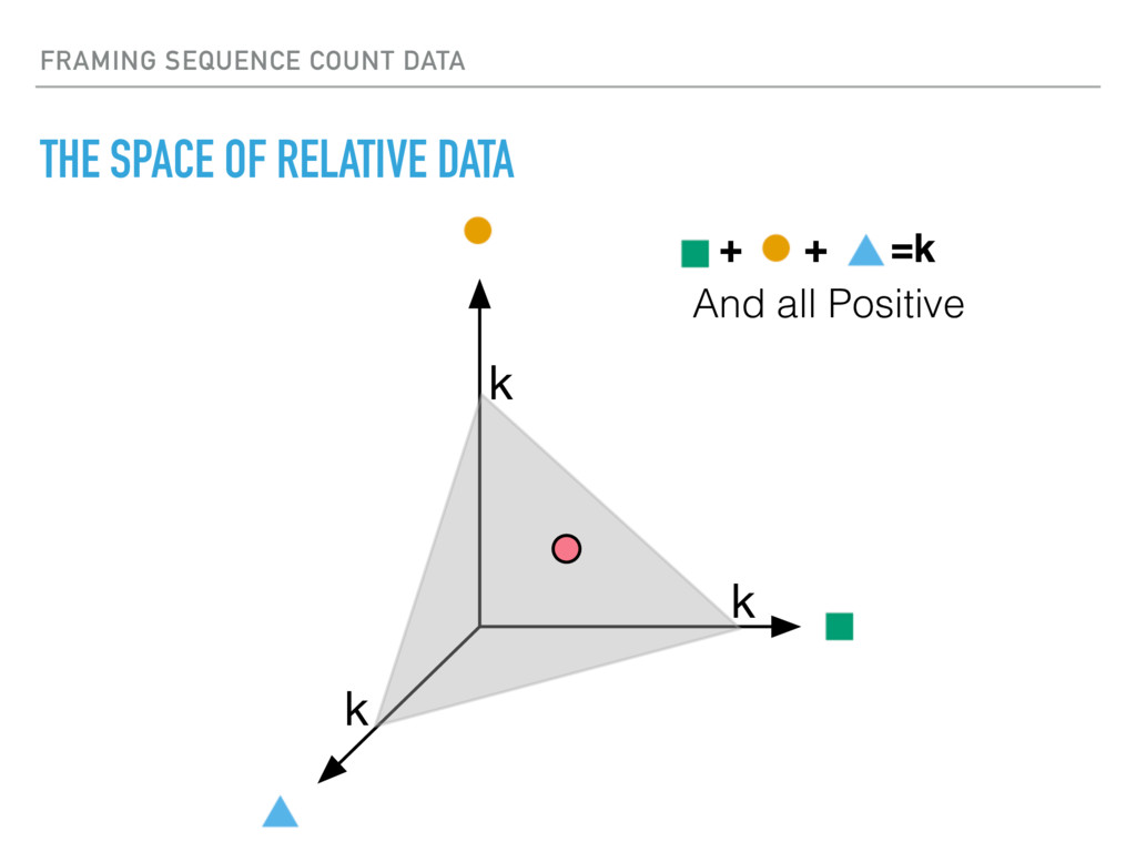 FRAMING SEQUENCE COUNT DATA THE SPACE OF RELATI...