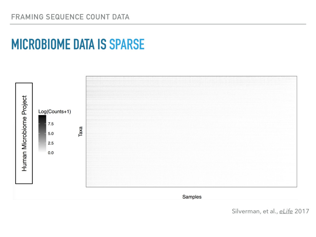 FRAMING SEQUENCE COUNT DATA MICROBIOME DATA IS ...