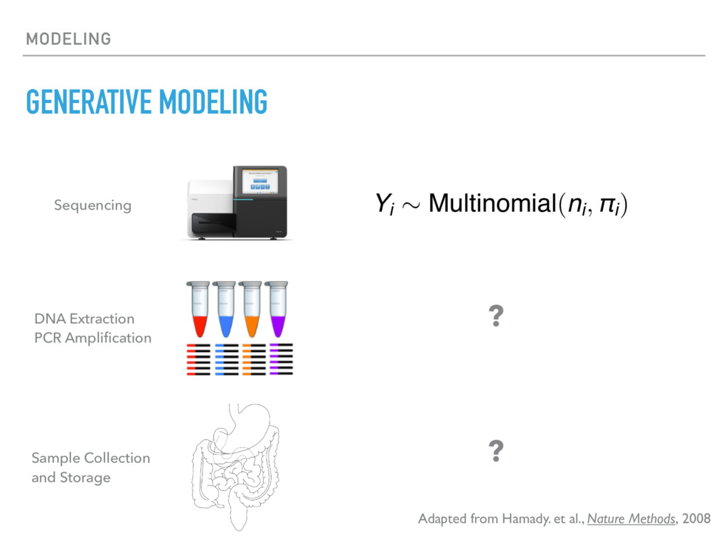 MODELING GENERATIVE MODELING Adapted from Hamad...
