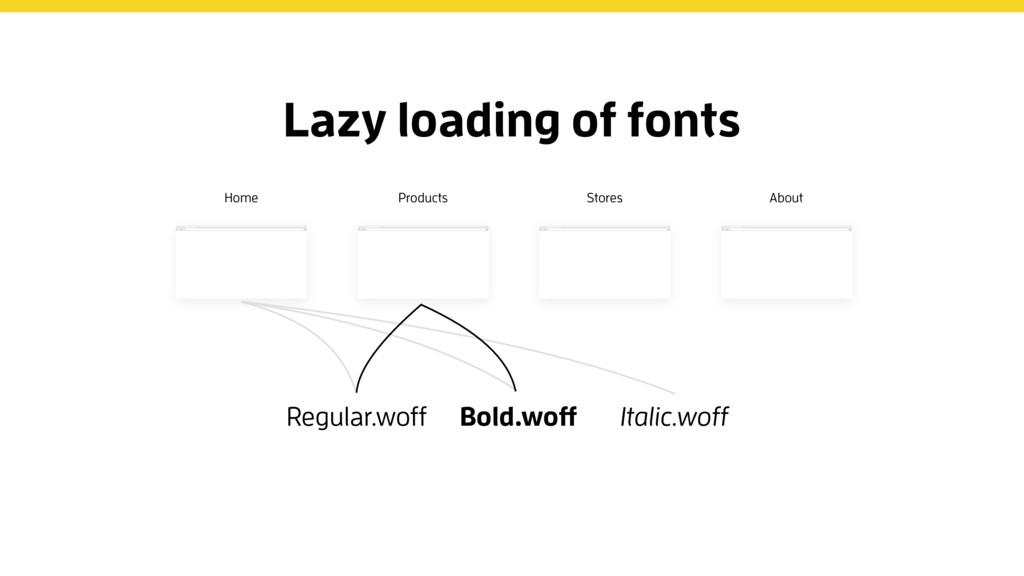 Regular.woff Bold.woff Italic.woff Lazy loading...