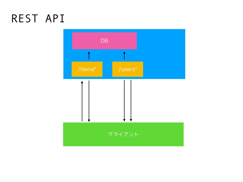 ΫϥΠΞϯτ REST API JUFNT VTFST %#