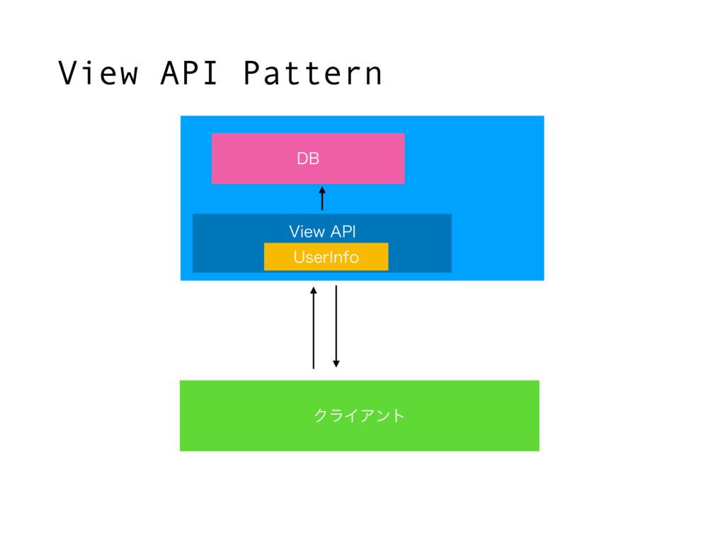 """ΫϥΠΞϯτ View API Pattern 7JFX""""1* %# 6TFS*OGP"""