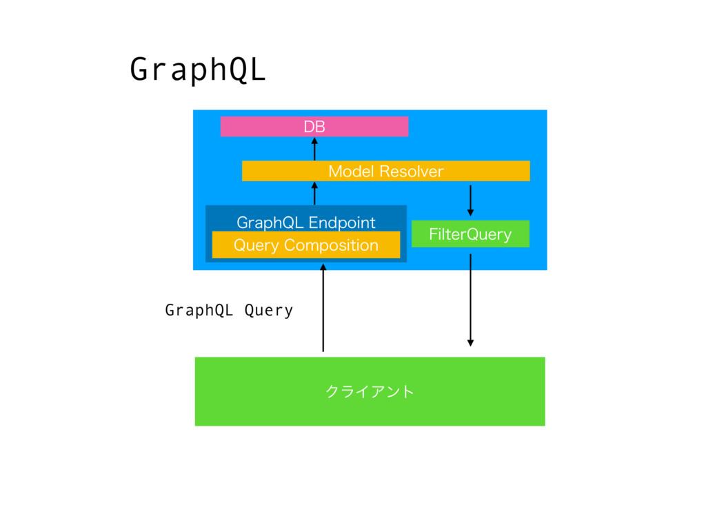 ΫϥΠΞϯτ GraphQL (SBQI2-&OEQPJOU %# 2VFSZ$PNQP...