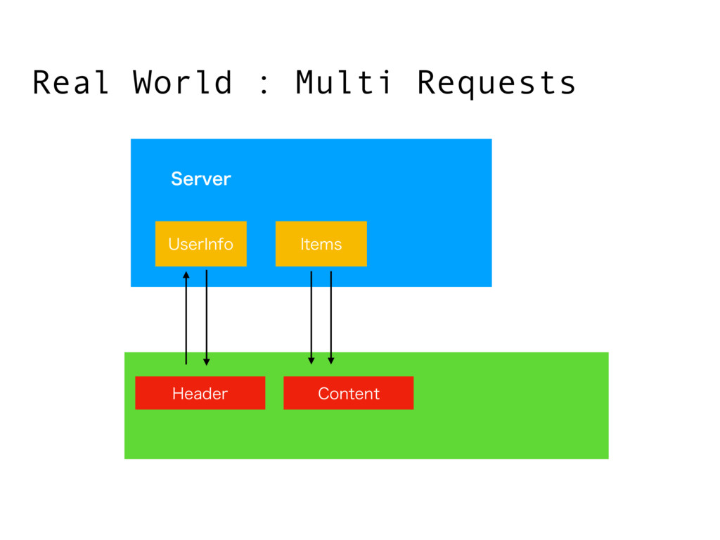 Real World : Multi Requests 6TFS*OGP *UFNT )FBE...