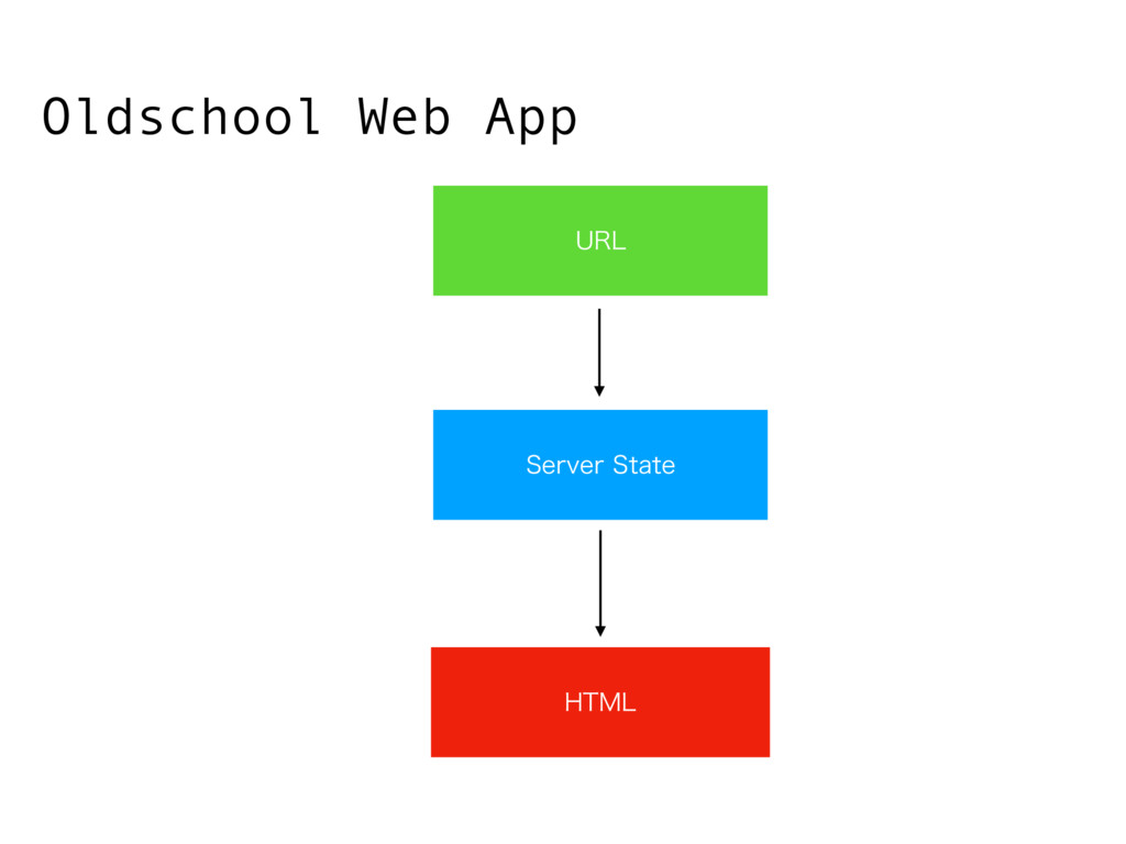 4FSWFS4UBUF )5.- Oldschool Web App 63-