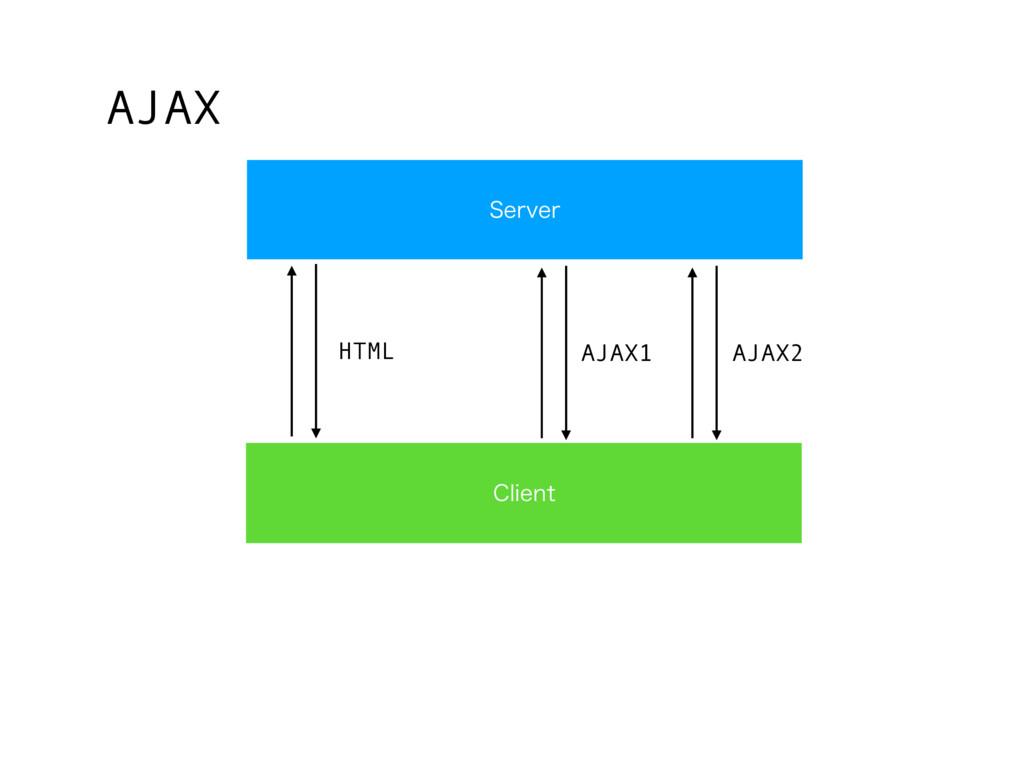 4FSWFS $MJFOU HTML AJAX AJAX1 AJAX2