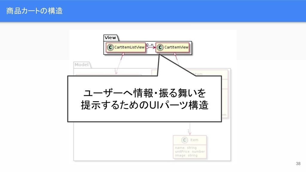 商品カートの構造 ユーザーへ情報・振る舞いを 提示するためのUIパーツ構造 38