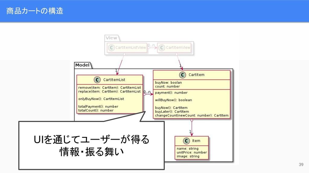 商品カートの構造 UIを通じてユーザーが得る 情報・振る舞い 39