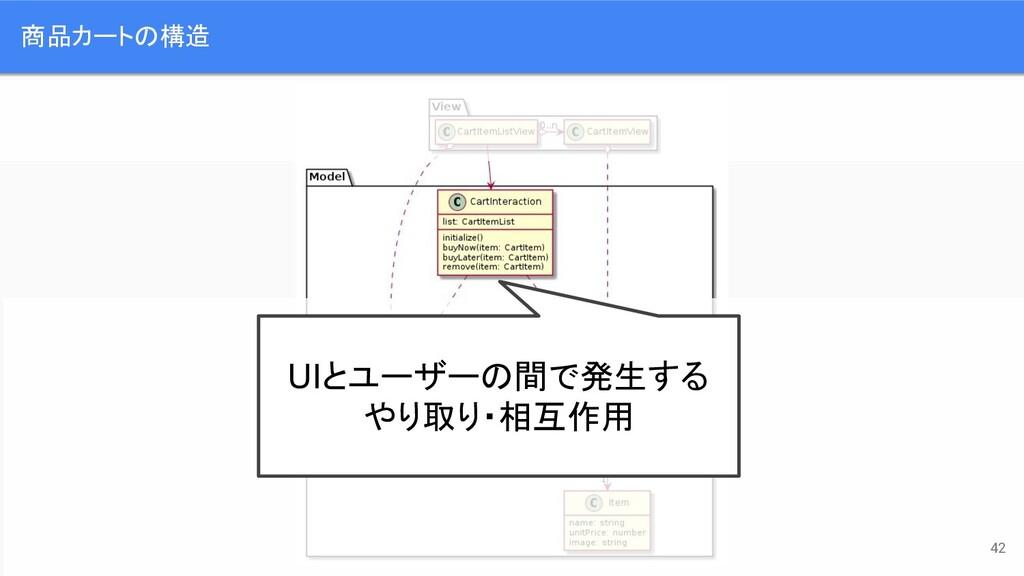 商品カートの構造 UIとユーザーの間で発生する やり取り・相互作用 42