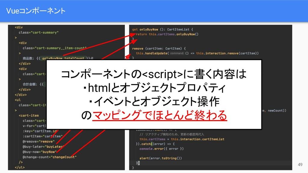 49 Vueコンポーネント コンポーネントの<script>に書く内容は ・htmlとオブジェ...