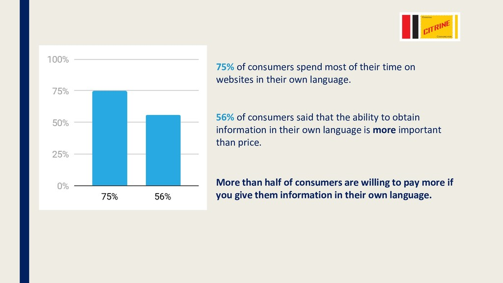 75% of consumers spend most of their time on we...