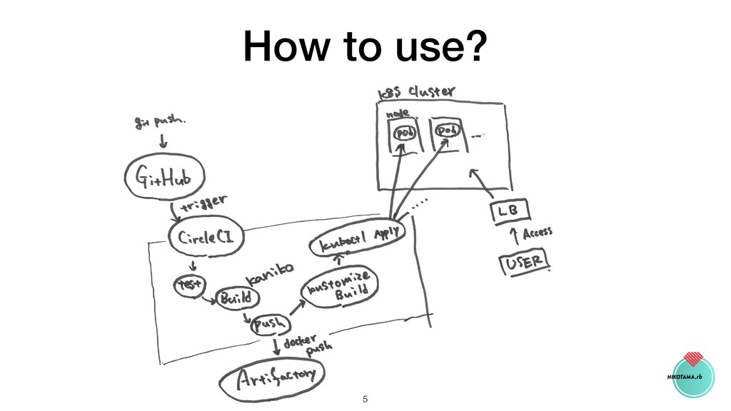 How to use? !5