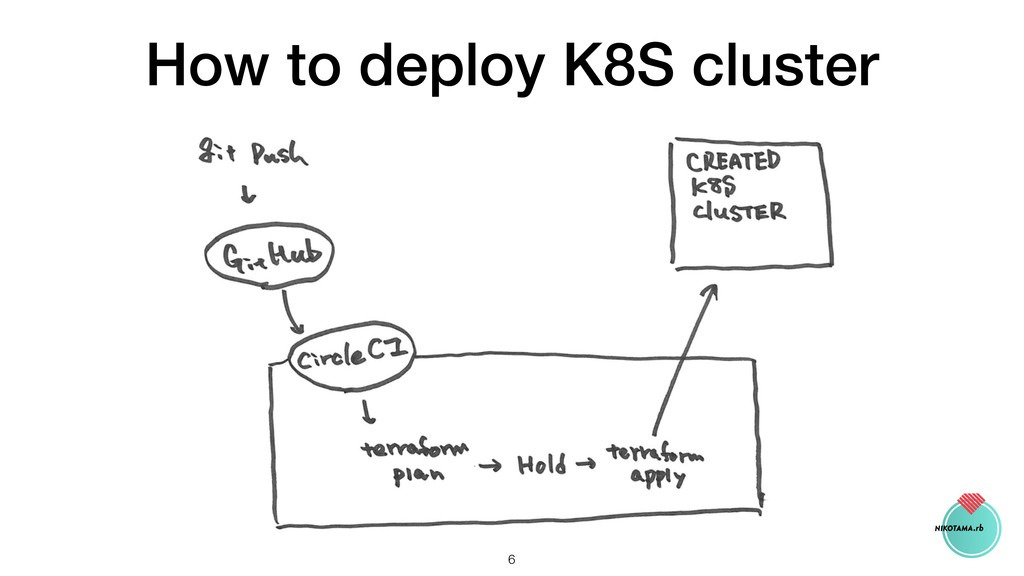 How to deploy K8S cluster !6