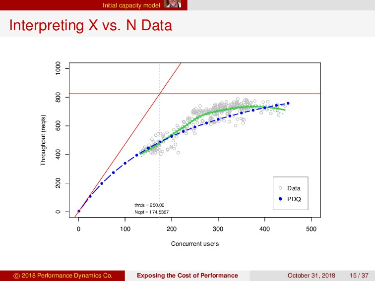 Initial capacity model Interpreting X vs. N Dat...
