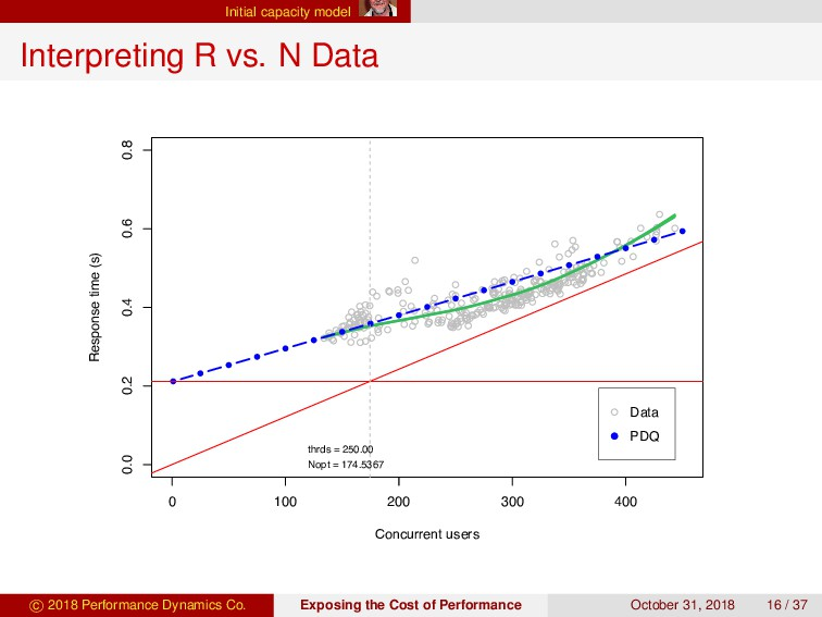 Initial capacity model Interpreting R vs. N Dat...