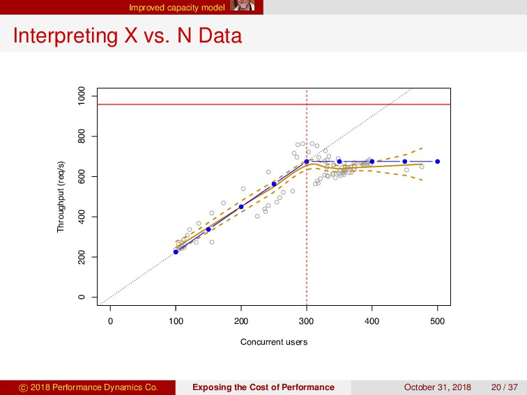 Improved capacity model Interpreting X vs. N Da...