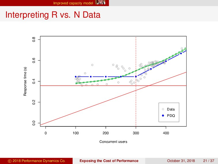 Improved capacity model Interpreting R vs. N Da...