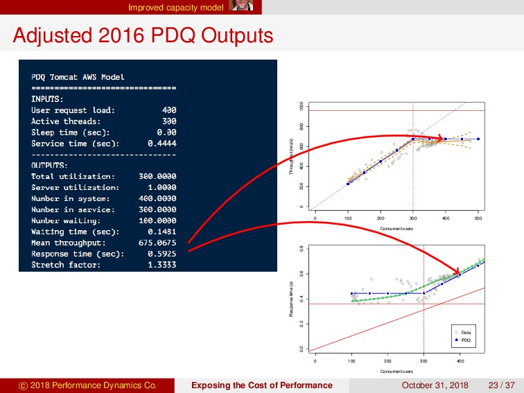 Improved capacity model Adjusted 2016 PDQ Outpu...