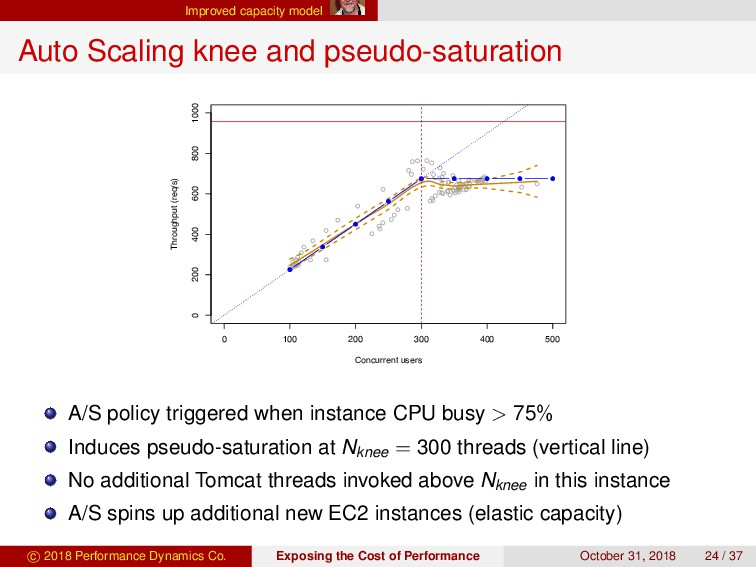 Improved capacity model Auto Scaling knee and p...
