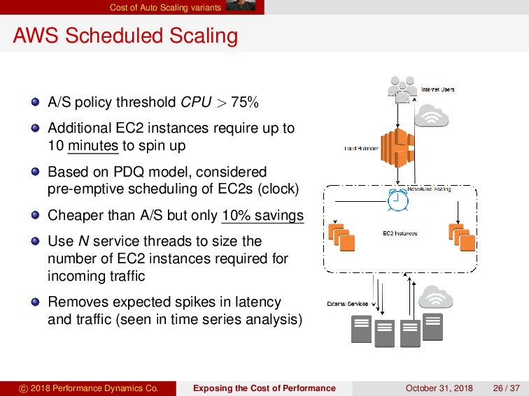 Cost of Auto Scaling variants AWS Scheduled Sca...
