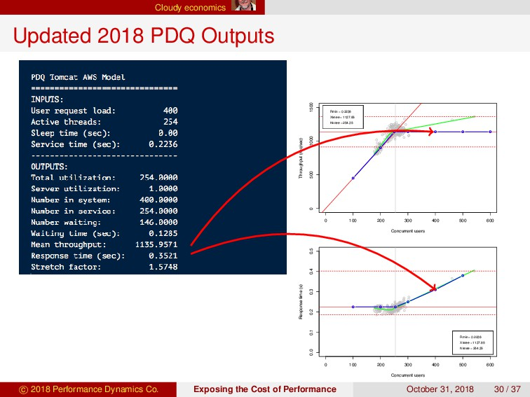 Cloudy economics Updated 2018 PDQ Outputs 0 100...