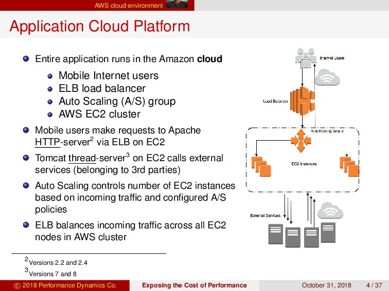 AWS cloud environment Application Cloud Platfor...