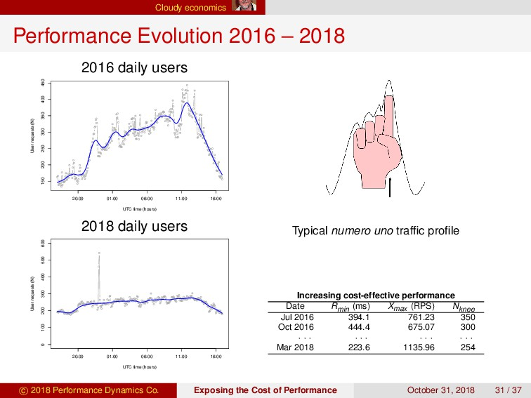 Cloudy economics Performance Evolution 2016 – 2...